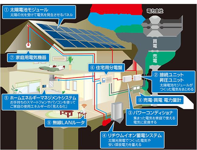 太陽光発電基礎知識