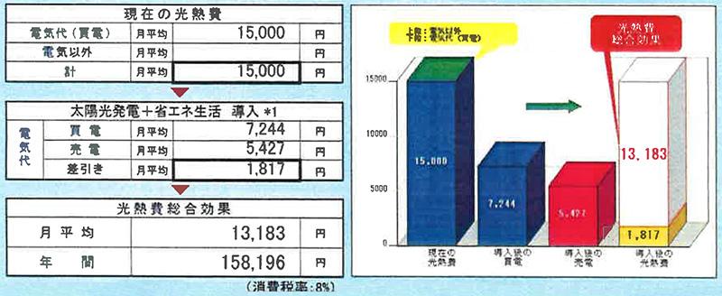 4.4kw・シャープスマートPV 創蓄