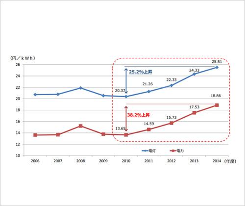 電気料金の上昇
