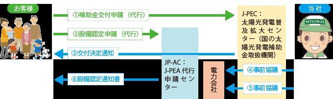 各種申請(補助金・電力)